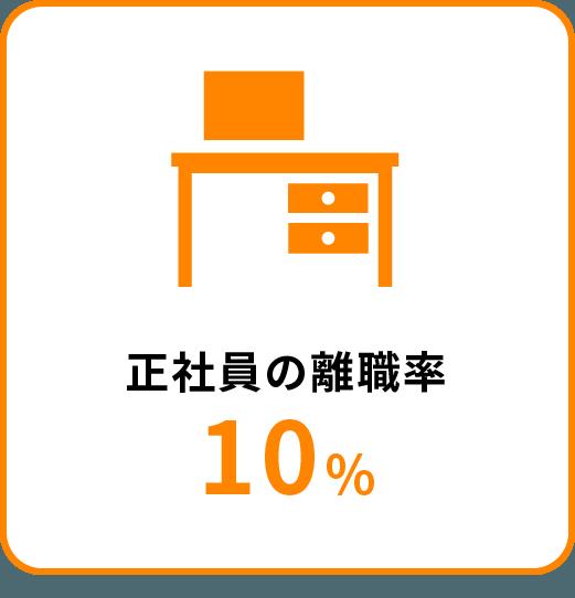 正社員の離職率10%