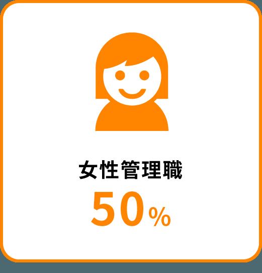 女性管理職50%